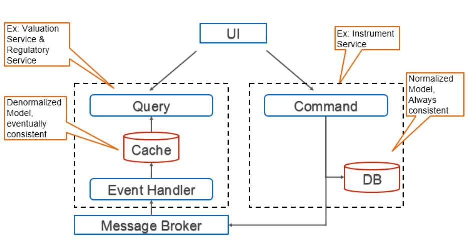 CQRS + Event Sourcing architecture