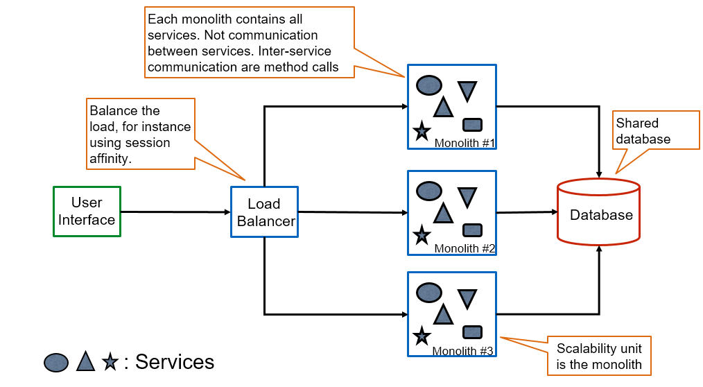 Microservice Architecture - Part 3 (Diving into