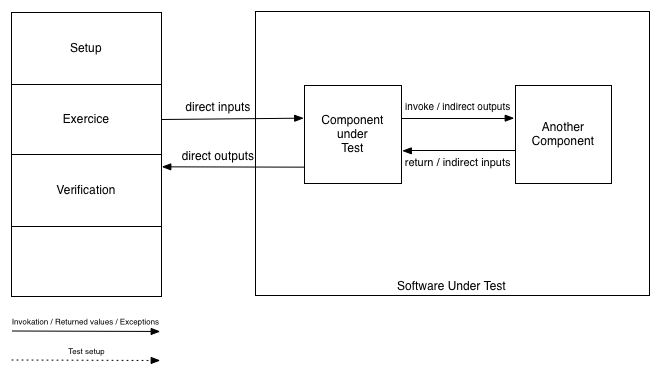Overview of a test setup