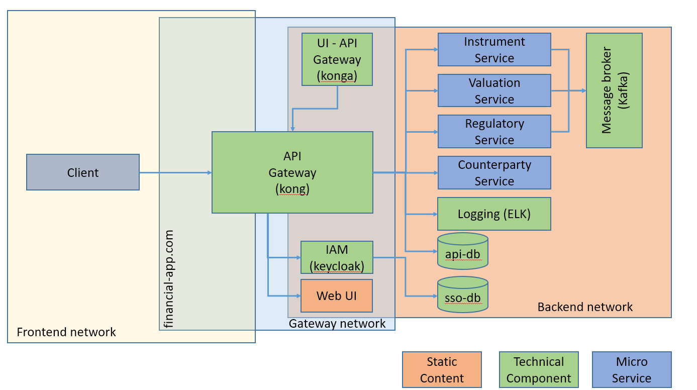 Network topology and high level component view of the micro-service architecture