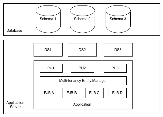 Multi-tenancy architecture with serveral datasources
